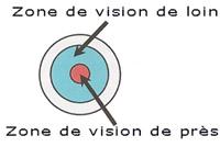 lentilles_souples_vision_simultane